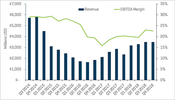 Q1 2019 Land Drilling Quarterly Revenue and EBITDA Margins