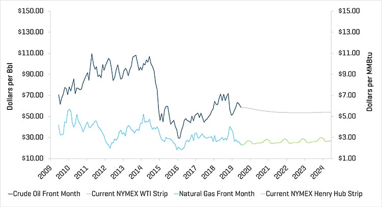 Crude Oil Prices and Natural Gas Prices Q2 2019