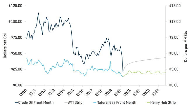 2020 Crude Oil WTI Prices and Natural Gas Henry Hub Prices