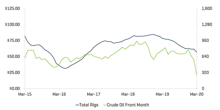 Q1 2020 US Rig Count and Crude Oil WTI Prices