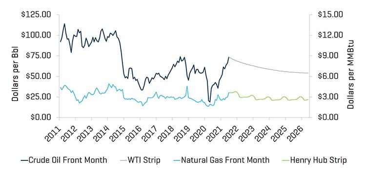 Crude Oil WTI Prices Natural Gas Henry Hub Prices Q2 2021