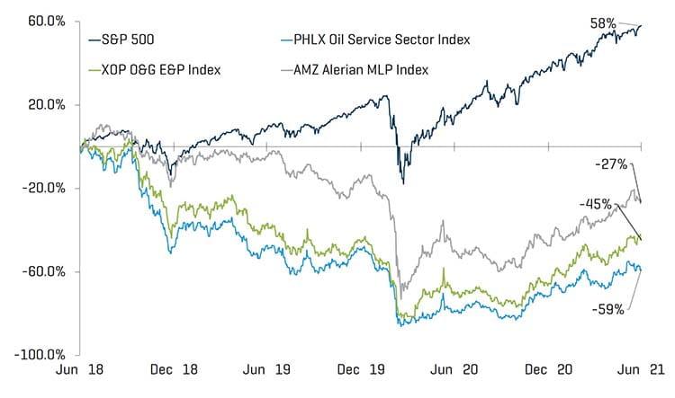 Equity Index Performance Q2 2021