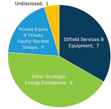 Q2 2021 NAM Energy Service and Equipment Transaction Count by Buyer Profile