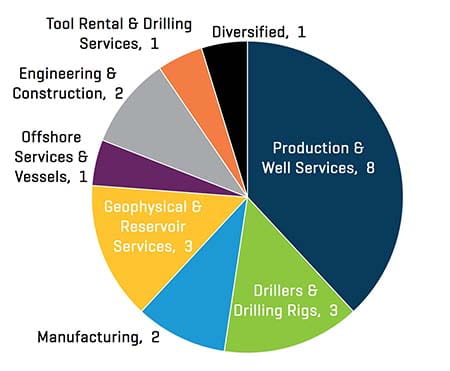 Q2 2021 NAM Energy Service and Equipment Transaction Count by Sector