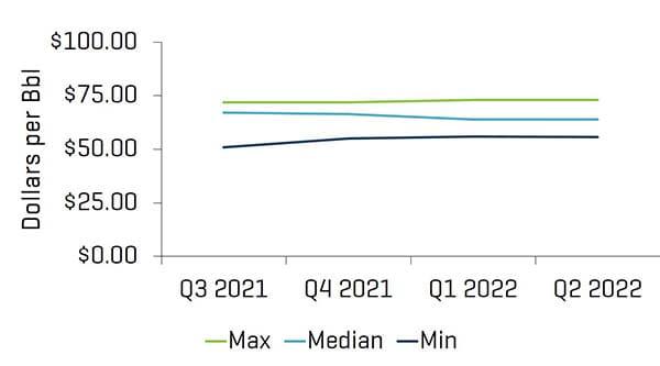 Research Analyst Crude Oil WTI Price Estimates Q2 2021
