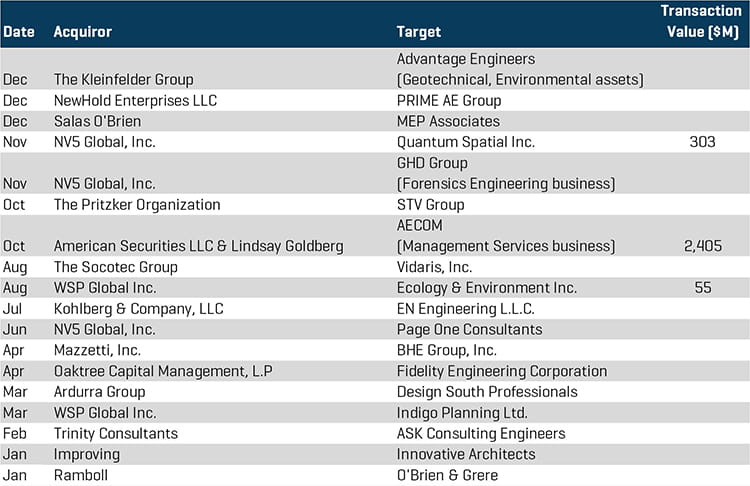 Engineering Services M&A Transactions