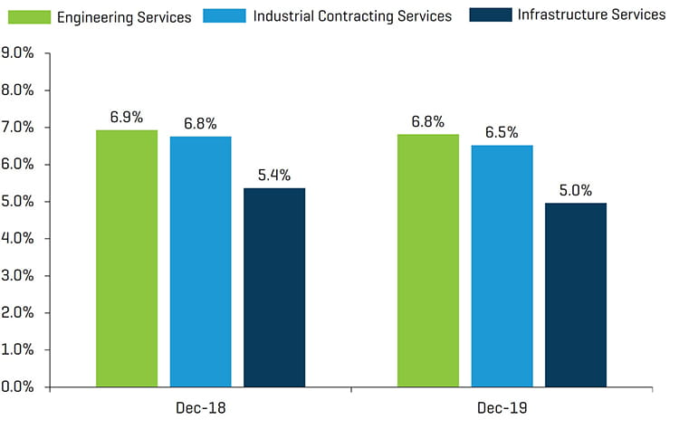 Engineering and Construction Year Over Year LTM EBITDA Margin