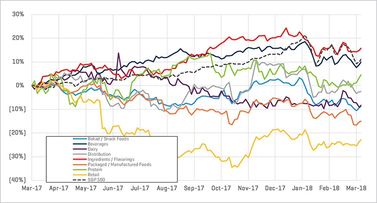 Relative Share Price Performance