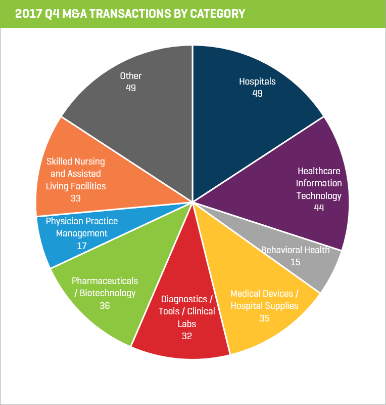 M&A Transactions by Category