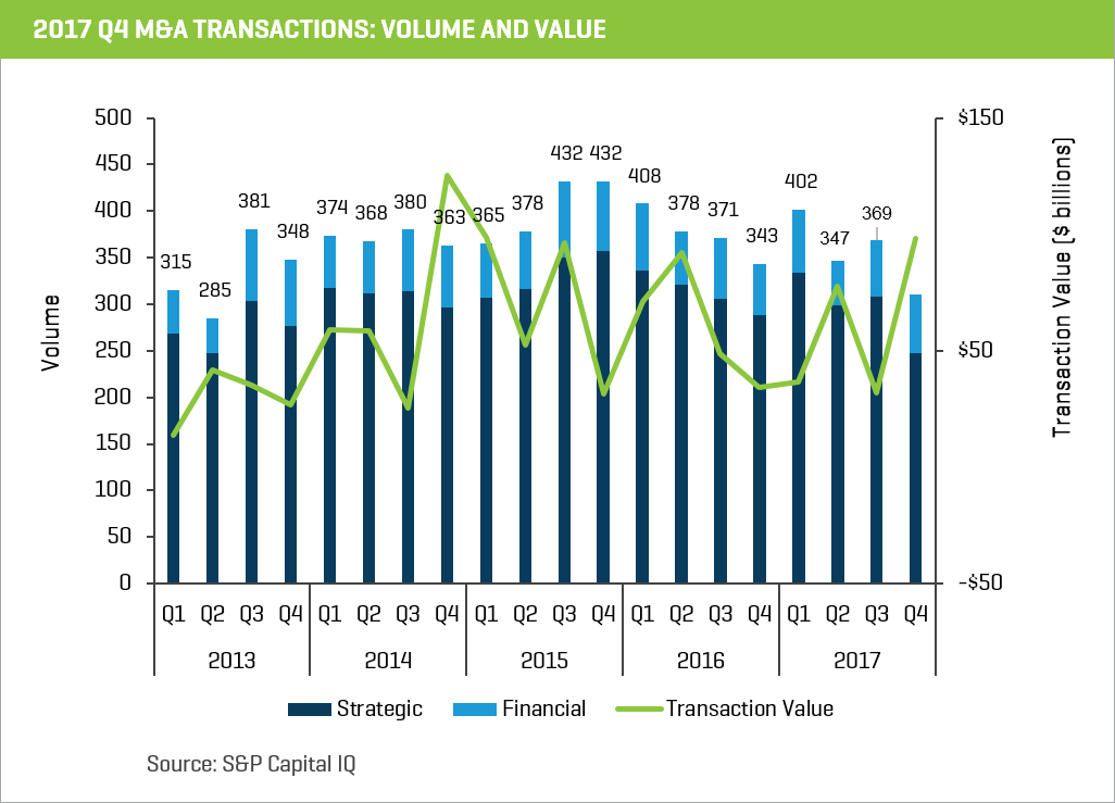 M&A Transactions Volume and Value