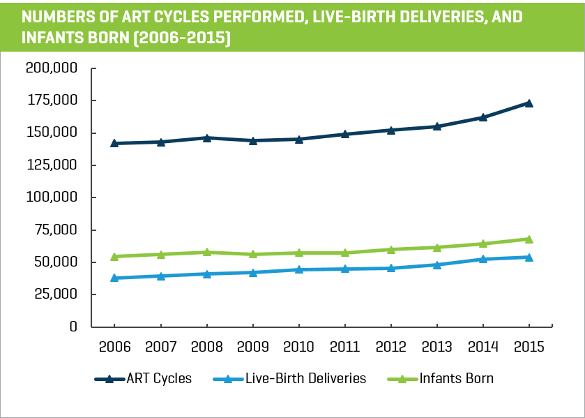 Number of Art Cycles Performed Live-Birth Deliveries and Infants Born