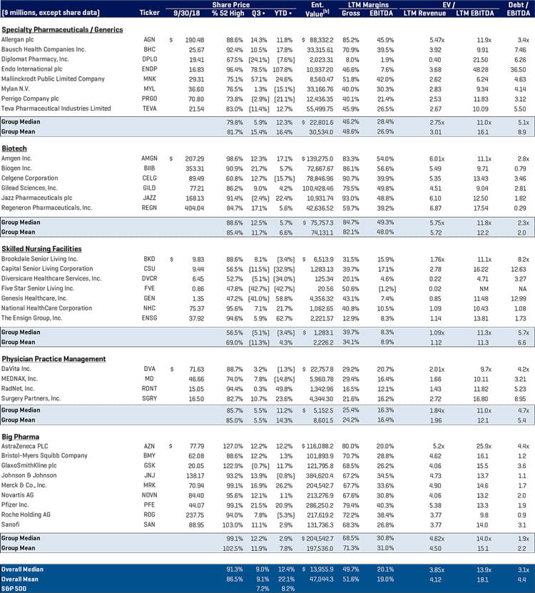 Healthcare Q3 2018  Public Company Analysis Continued