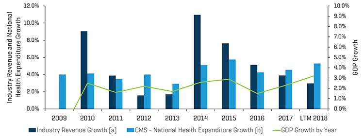 Healthcare Hist Rev Growth Segments