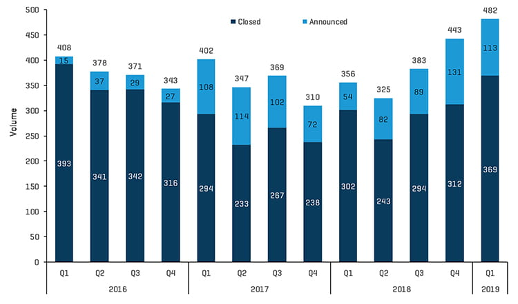 Q1 2019 Healthcare Historical MA Transactions Announced vs Closed