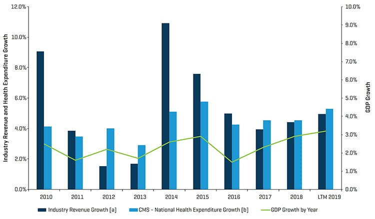 Q1 2019  Healthcare Industry Update Historical Revenue Growth of Segments