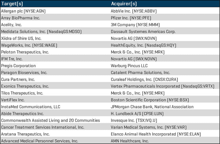 Q2 2019 Healthcare Largest Transactions