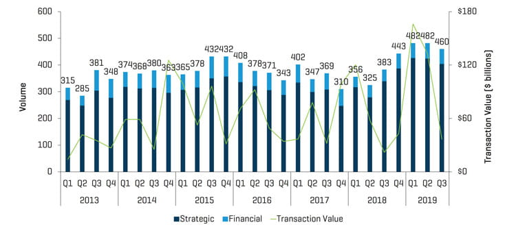 Q2 2019 Healthcare MA Transactions Volume and Value