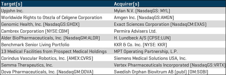 Q3 2019 Largest Healthcare MA Transactions