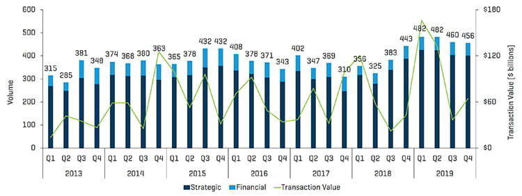 Q4 2019 MA Transactions by Volume and Value
