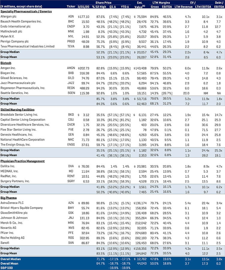 Healthcare Public Company analysis Q1 2020