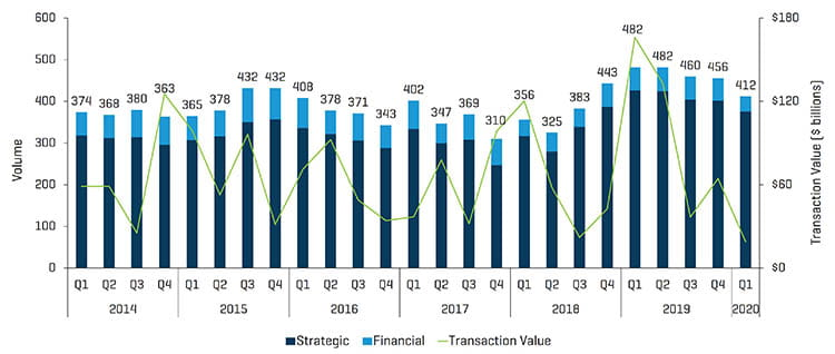 Q1 2020 Healthcare MA Transactions Volume and Value