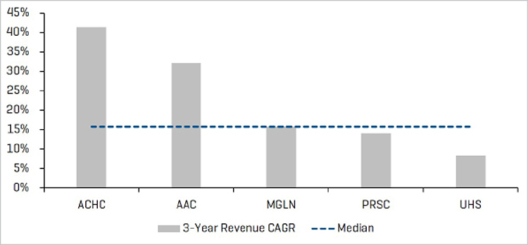 3 Year Revenue CAGR