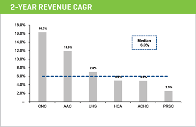 2 year revenue cagr