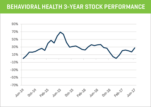 behavioral health 3-year stock performance index