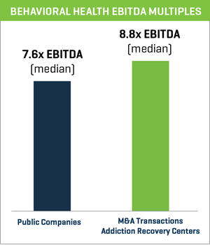 behavioral health ebitda multiples