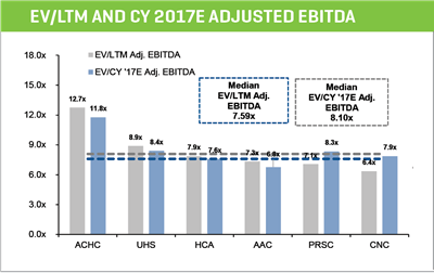 ev ltm and cy 2-17e adjusted ebitda