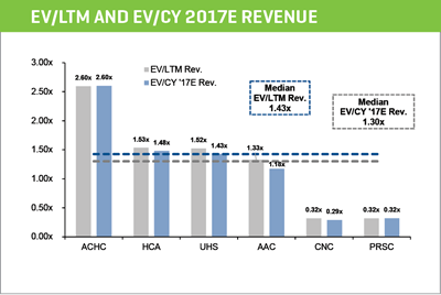 ev ltm and ev cy 2017e revenue