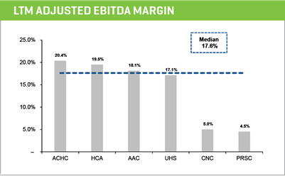 ltm adjusted ebitda margin