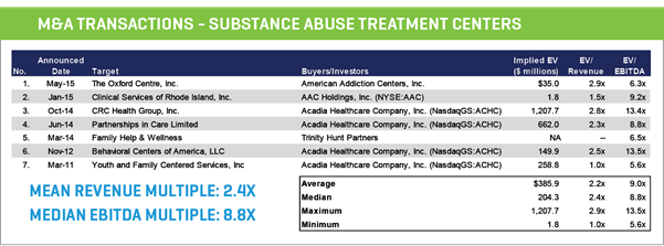 m&a transactions - substance abuse treatment centers