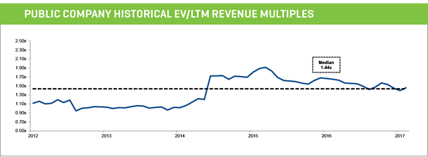 public company historical ev ltm revenue multiples