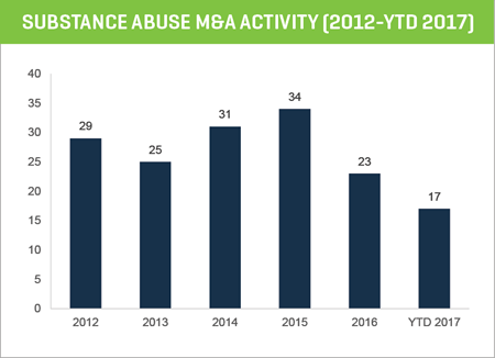substance abuse m&a activity (2012-YTD 2017)