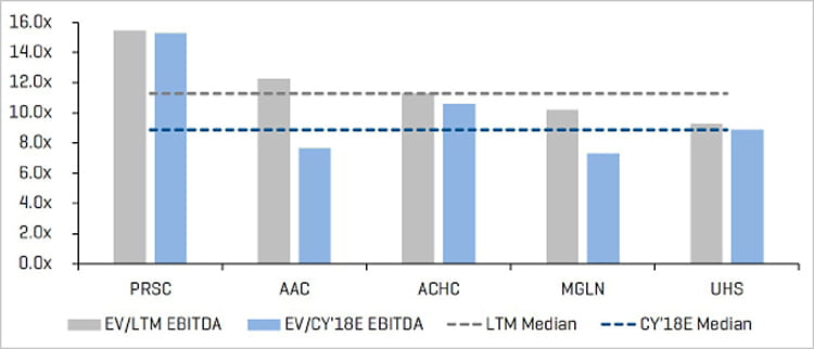 EV LTM and CY 2018E Adjusted EBITDA