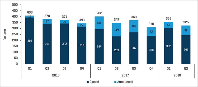 "Historical M&A Transactions: Announced Vs. Closed""."