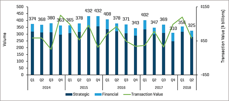 Q2 2018 M&A Transactions: Volume and Value