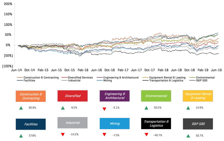 Industrial Services 1H 2019 - 5 Year Historical Share Price Performance