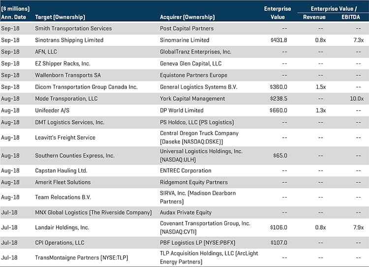 Transportation and Logistics Q3 2018 Select Transactions