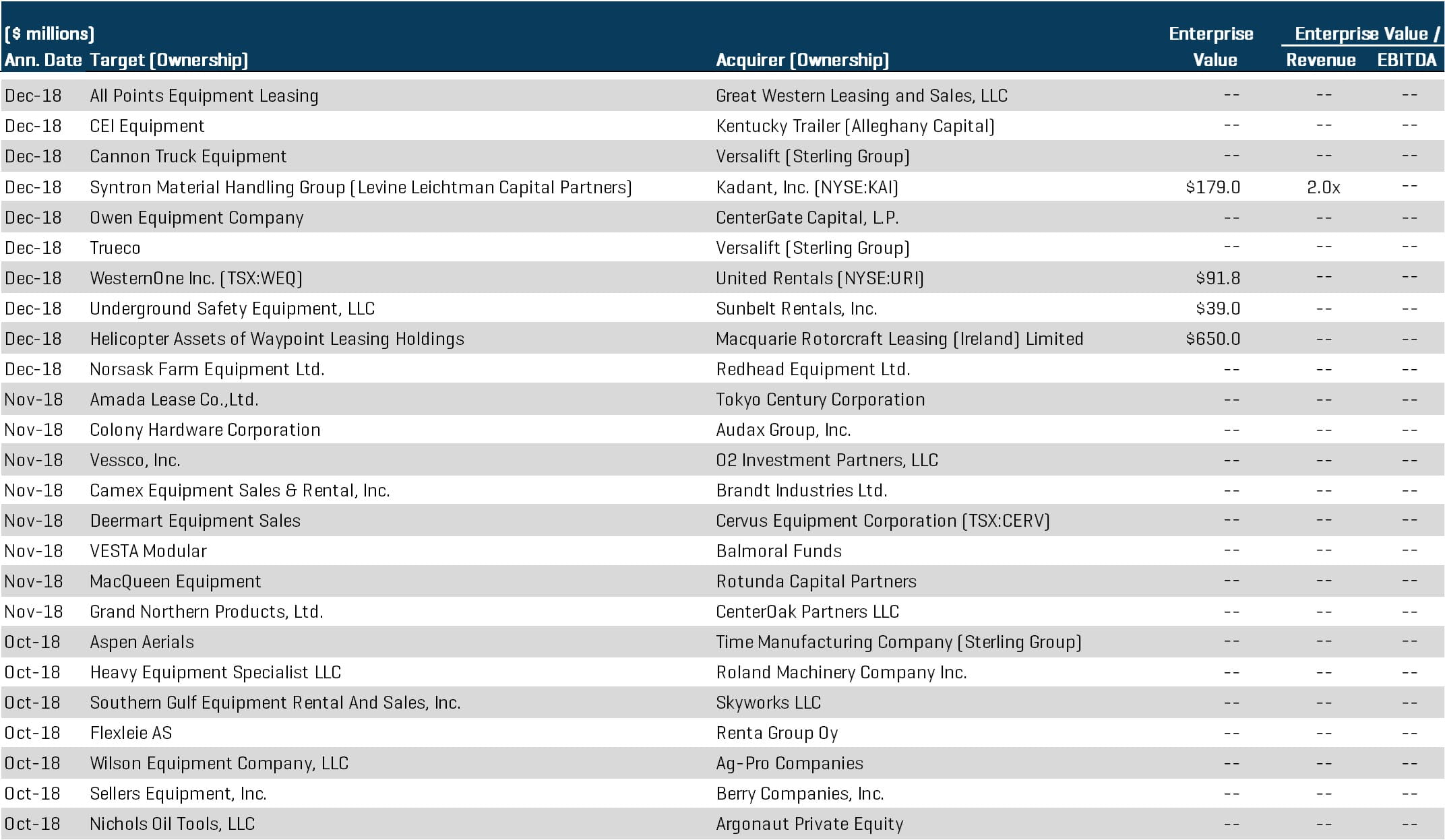 Select M&A Transactions Equipment