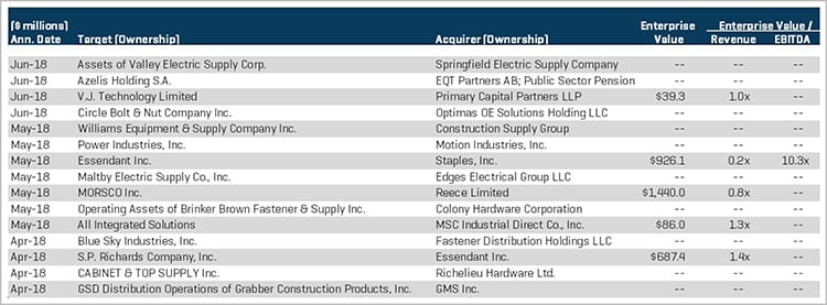 Industrial Products Select MA Transactions