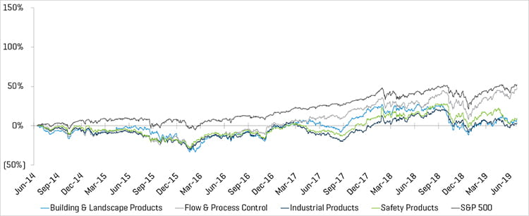 Industrial Supply Historical Performance