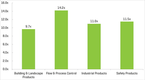 Industrial Supply Enterprise Value