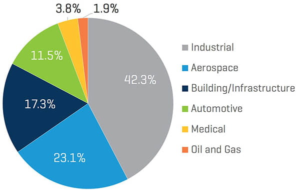 Q1 2020_YTD Transaction Volume by Sector