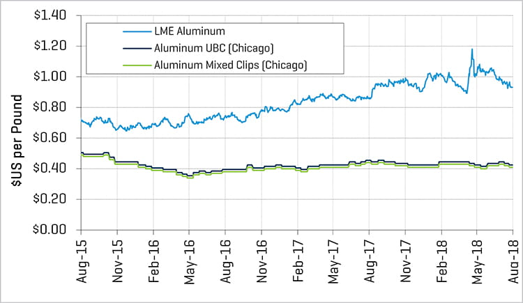 2018 1H Metals Aluminum Prices