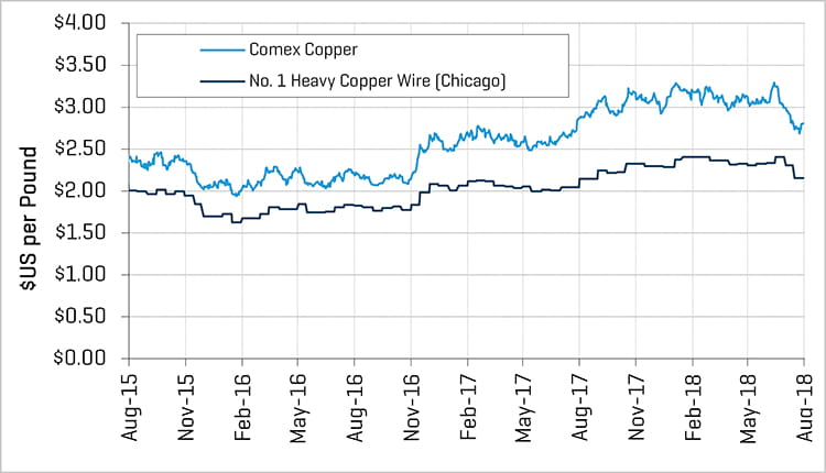 2018 1H Metals Copper Prices