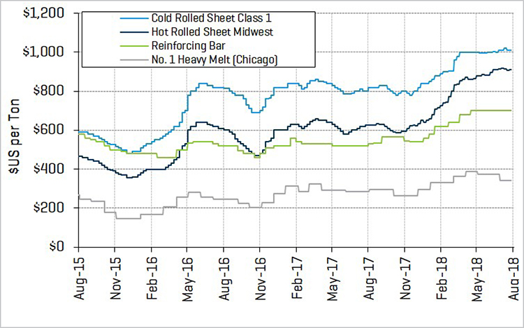 2018 1H Metals Steel Prices