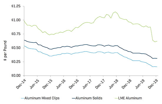 Metals Industry Update Q4 2019 Aluminum Metal Pricing