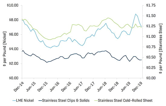 Metals Industry Update Q4 2019 Stainless Steel Pricing